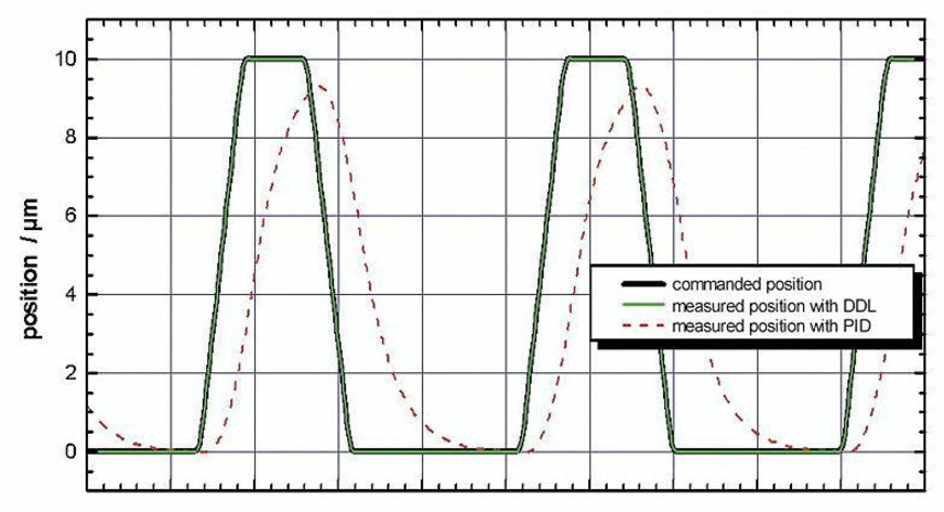 Fast scanning motion of a P-621.1CD (specified rise time: 5 ms) with a digital controller with 16-bit sensor resolution and DDL option. The digital dynamic linearization reduces the tracking error during scanning to <20 nm. The improvement over a standard PID controller is up to 3 orders of magnitude and increases with the frequency.
