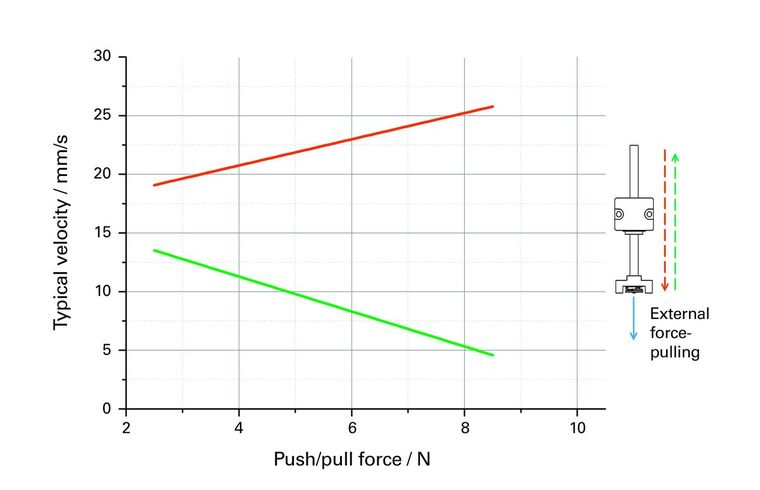 PI N-422 Velocity Force Pull, Typical velocity of the actuator over the external pull force at 20 kHz operating frequency in and against the force direction.