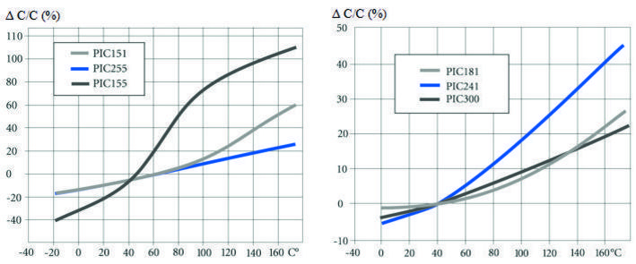 PI Temperature Curve Capacitance