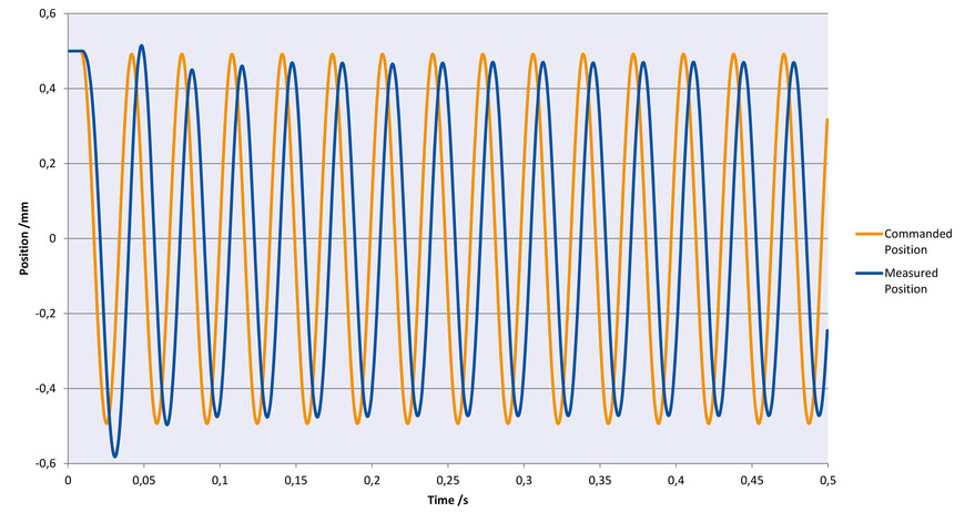 Sinusoidal oscillation with 30 Hz in Z