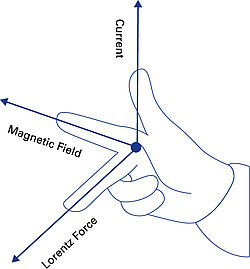 "Electricity is electromechanically converted into force: With the help of the ""right-hand-rule"", it is possible to establish the direction of the force relative to the direction of the current and the magnetic field."