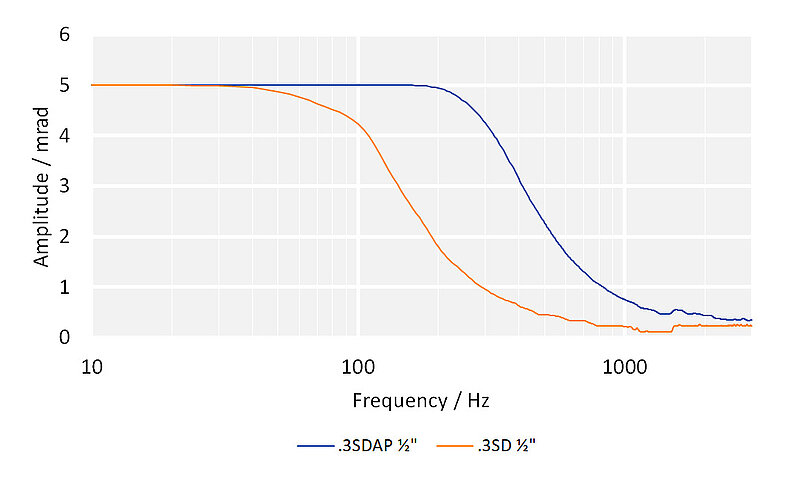System frequency response with different E-727 controllers: S-331.5SH