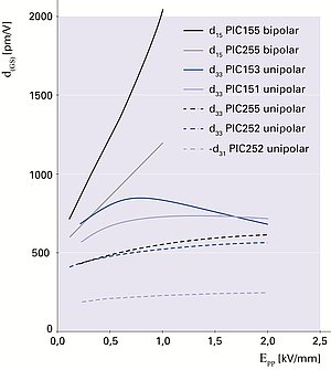 Piezoelectric large-signal deformation coefficients