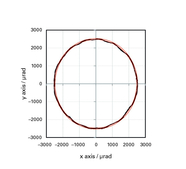 Circular motion with 5 mrad displacement per axis: The linearity errror of the ideal circular path (red line) at a frequency of 25 Hz is approx. 0.5% (corresponds to 25 µrad). This value was reached at full displacement of the S-331.5SL with the E-505 pi