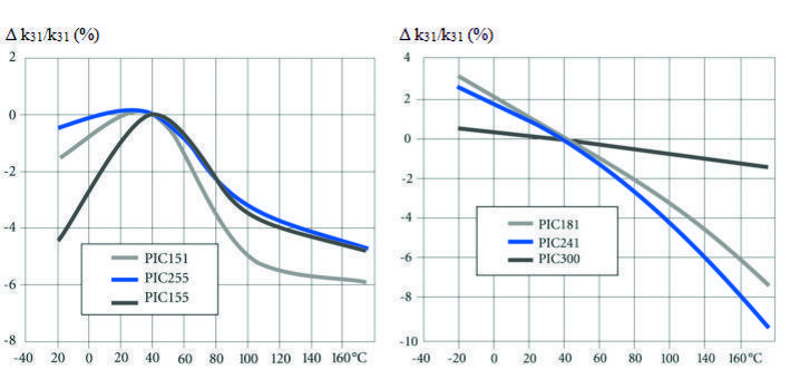 PI Temperature Curve Coupling Factor
