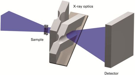 Nanotomography X-ray optics