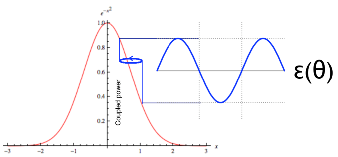 Graphical depiction of gradient determination via a circular dither, which modulates the coupled power (or other quantity) observed. The phase of the modulation with respect to the dither indicates the direction towards maximum while its amplitude falls to 0 at optimum.